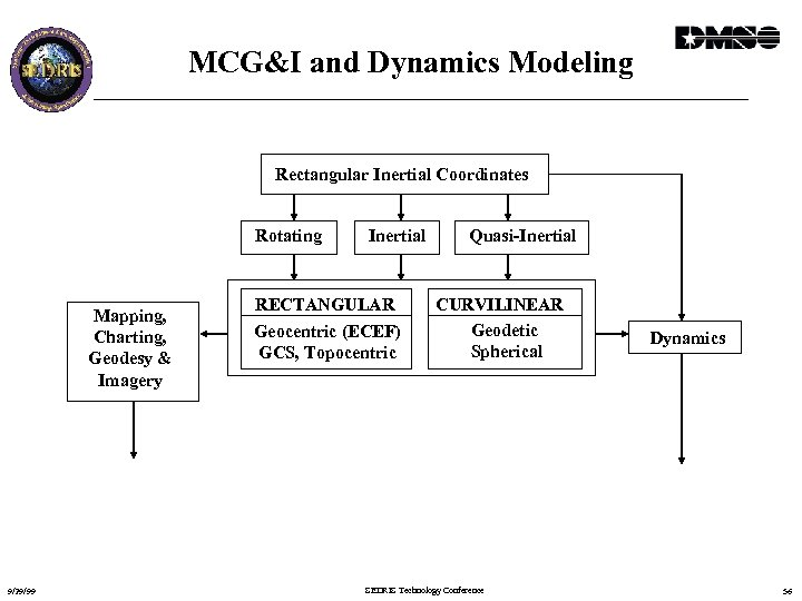 MCG&I and Dynamics Modeling Rectangular Inertial Coordinates Rotating Mapping, Charting, Geodesy & Imagery 9/29/99