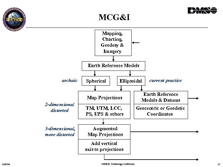 MCG&I Mapping, Charting, Geodesy & Imagery Earth Reference Models archaic Spherical Ellipsoidal current practice