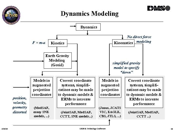 Dynamics Modeling Dynamics F = m • a No direct force Kinematics modeling Kinetics