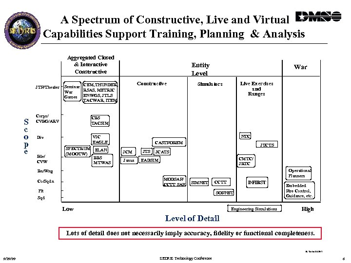 A Spectrum of Constructive, Live and Virtual Capabilities Support Training, Planning & Analysis Aggregated