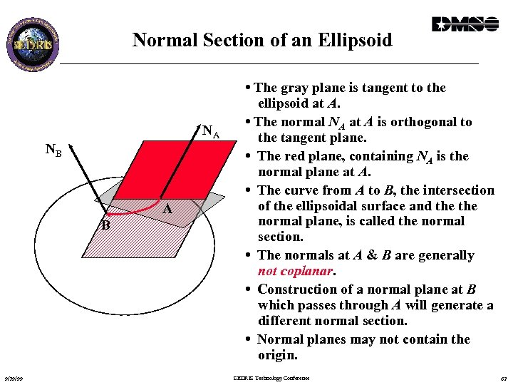 Normal Section of an Ellipsoid NA NB A B 9/29/99 • The gray plane
