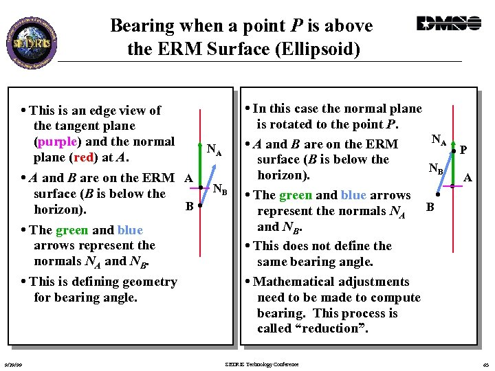 Bearing when a point P is above the ERM Surface (Ellipsoid) • This is