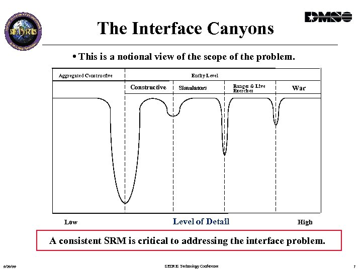 The Interface Canyons • This is a notional view of the scope of the
