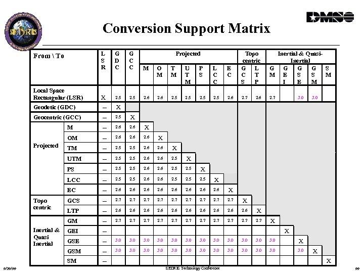 Conversion Support Matrix L S R G D C G C C M O
