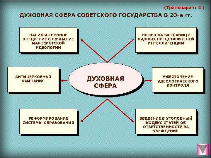 (Транспарант 4 ) ДУХОВНАЯ СФЕРА СОВЕТСКОГО ГОСУДАРСТВА В 20 е гг. НАСИЛЬСТВЕННОЕ ВНЕДРЕНИЕ В