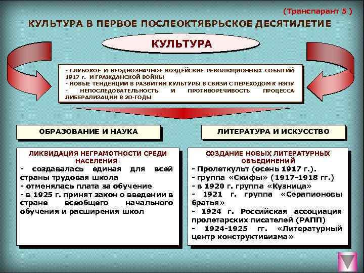(Транспарант 5 ) КУЛЬТУРА В ПЕРВОЕ ПОСЛЕОКТЯБРЬСКОЕ ДЕСЯТИЛЕТИЕ КУЛЬТУРА ГЛУБОКОЕ И НЕОДНОЗНАЧНОЕ ВОЗДЕЙСВИЕ РЕВОЛЮЦИОННЫХ