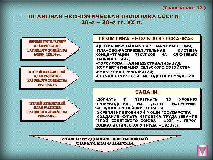 (Транспарант 12 ) ПЛАНОВАЯ ЭКОНОМИЧЕСКАЯ ПОЛИТИКА СССР в 20 е – 30 е гг.