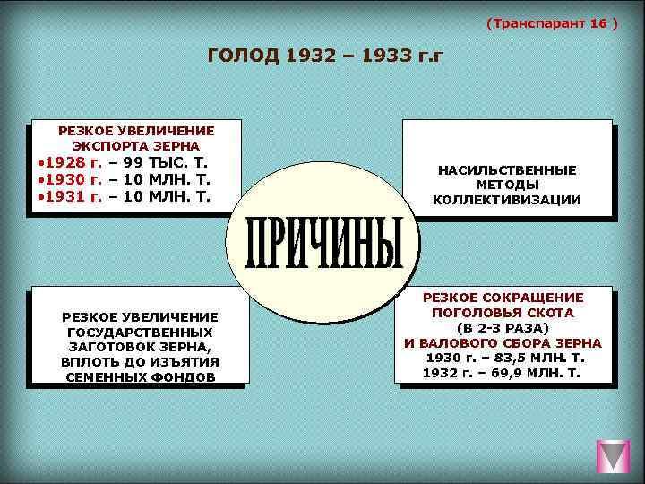 (Транспарант 16 ) ГОЛОД 1932 – 1933 г. г РЕЗКОЕ УВЕЛИЧЕНИЕ ЭКСПОРТА ЗЕРНА ·