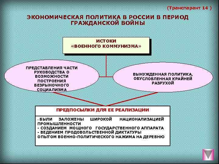 (Транспарант 14 ) ЭКОНОМИЧЕСКАЯ ПОЛИТИКА В РОССИИ В ПЕРИОД ГРАЖДАНСКОЙ ВОЙНЫ ИСТОКИ «ВОЕННОГО КОММУНИЗМА»