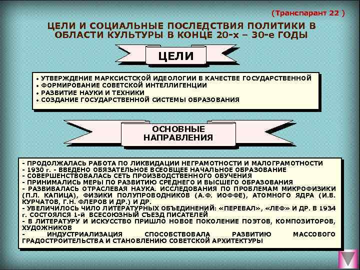 (Транспарант 22 ) ЦЕЛИ И СОЦИАЛЬНЫЕ ПОСЛЕДСТВИЯ ПОЛИТИКИ В ОБЛАСТИ КУЛЬТУРЫ В КОНЦЕ 20