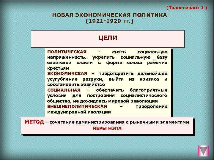 (Транспарант 1 ) НОВАЯ ЭКОНОМИЧЕСКАЯ ПОЛИТИКА (1921 1929 гг. ) ЦЕЛИ ПОЛИТИЧЕСКАЯ снять социальную