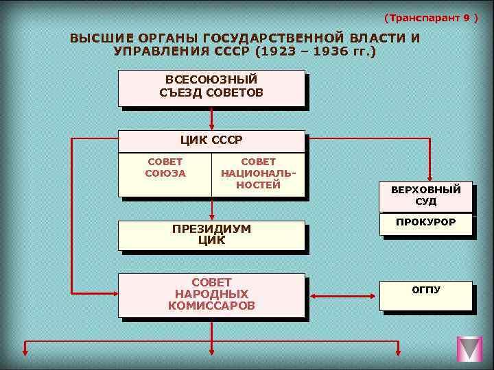 (Транспарант 9 ) ВЫСШИЕ ОРГАНЫ ГОСУДАРСТВЕННОЙ ВЛАСТИ И УПРАВЛЕНИЯ СССР (1923 – 1936 гг.