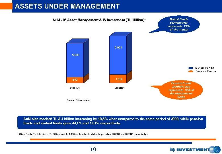 ASSETS UNDER MANAGEMENT Mutual Funds portfolio size represents 21% of the market Au. M