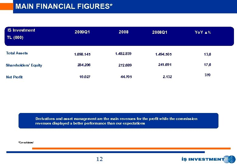 MAIN FINANCIAL FIGURES* IS Investment 2009 Q 1 2008 1. 698. 145 1. 482.