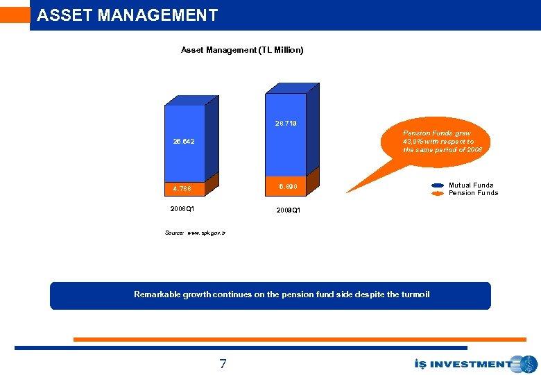 ASSET MANAGEMENT Asset Management (TL Million) 144. 1 28. 642 25. 010 26. 642