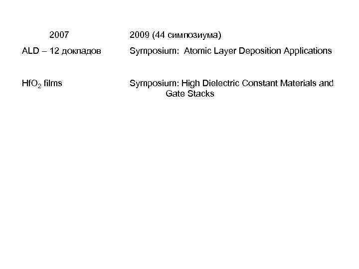 2007 2009 (44 симпозиума) ALD – 12 докладов Symposium: Atomic Layer Deposition Applications Hf.