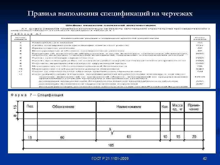 Правила выполнения спецификаций на чертежах ГОСТ Р 21. 1101 -2009 42