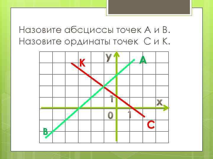 Назовите абсциссы точек A и B. Назовите ординаты точек С и К. К y