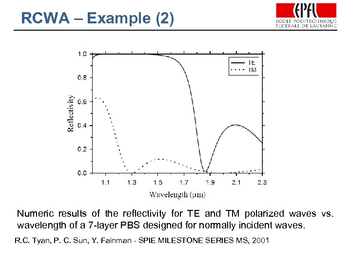 RCWA – Example (2) Numeric results of the reflectivity for TE and TM polarized