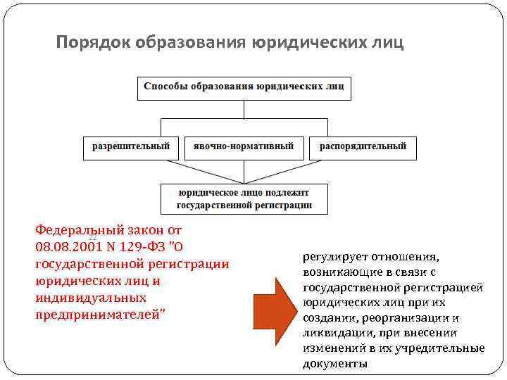 Налоги при договоре цессии между физ лицами