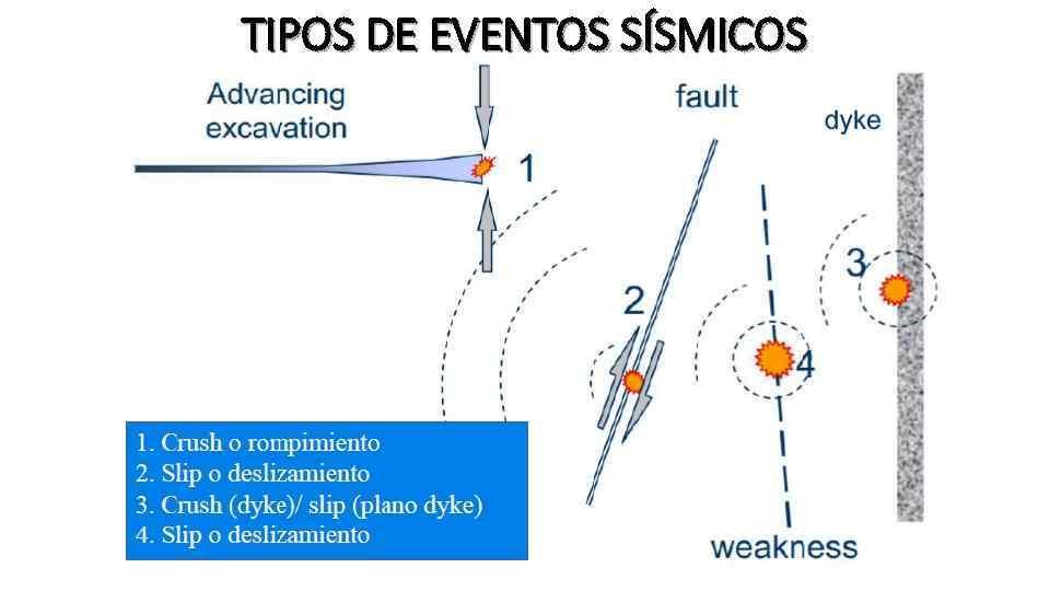 TIPOS DE EVENTOS SÍSMICOS