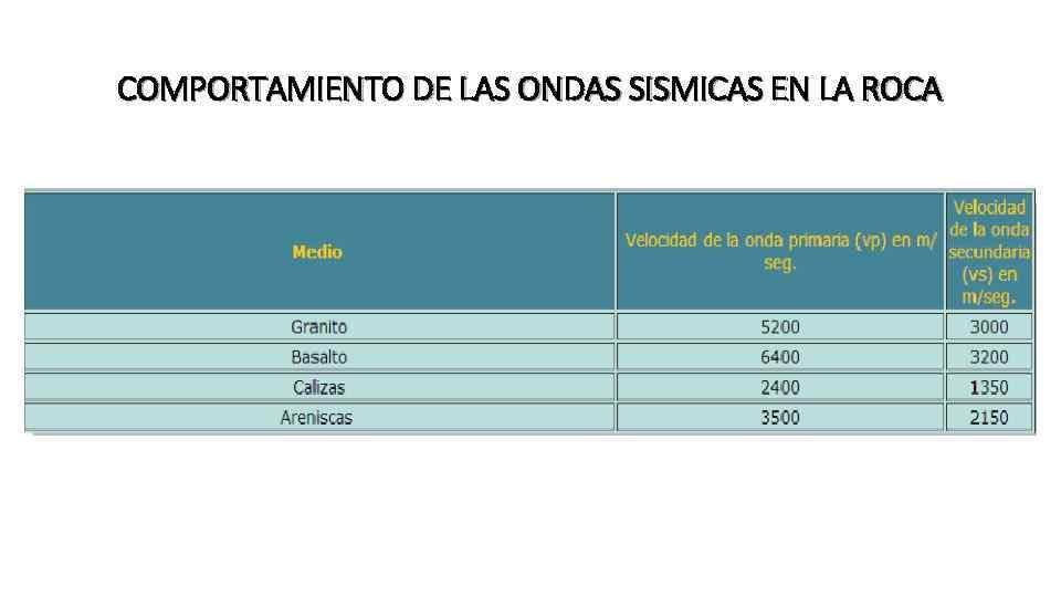 COMPORTAMIENTO DE LAS ONDAS SISMICAS EN LA ROCA