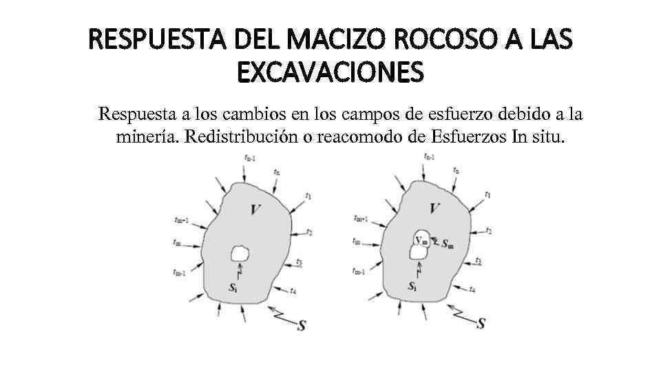 RESPUESTA DEL MACIZO ROCOSO A LAS EXCAVACIONES Respuesta a los cambios en los campos