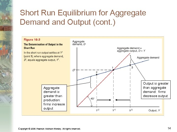 Short Run Equilibrium for Aggregate Demand Output (cont. ) Aggregate demand is greater than