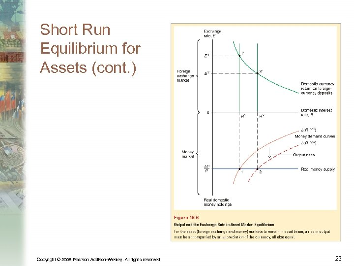 Short Run Equilibrium for Assets (cont. ) Copyright © 2006 Pearson Addison-Wesley. All rights
