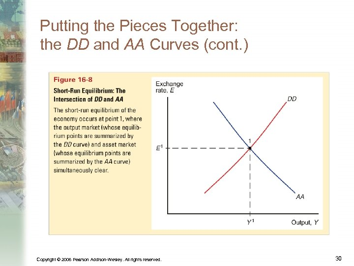 Putting the Pieces Together: the DD and AA Curves (cont. ) Copyright © 2006