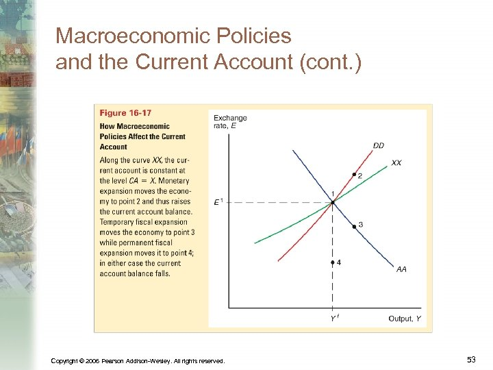 Macroeconomic Policies and the Current Account (cont. ) Copyright © 2006 Pearson Addison-Wesley. All