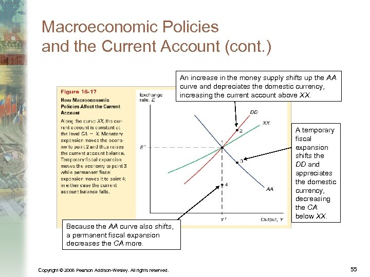 Macroeconomic Policies and the Current Account (cont. ) An increase in the money supply