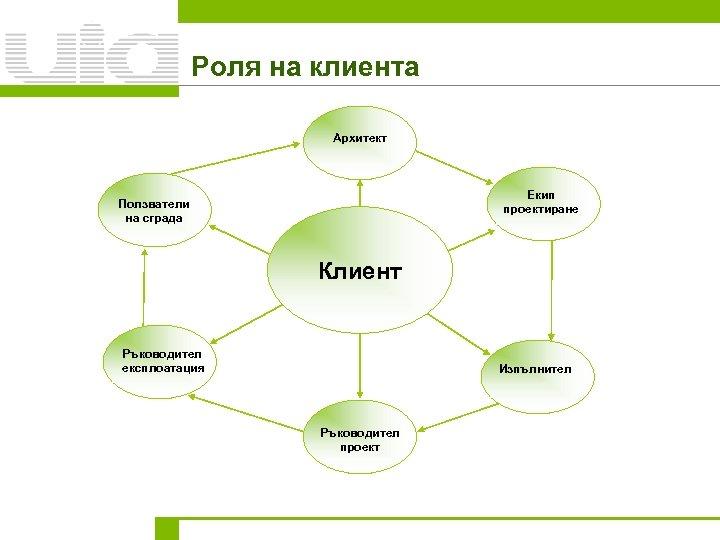 Роля на клиента Архитект Екип проектиране Ползватели на сграда Клиент Ръководител експлоатация Изпълнител Ръководител