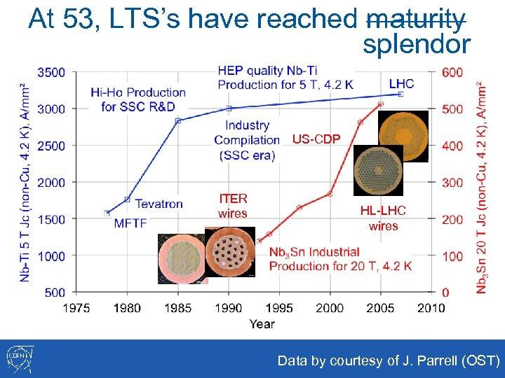 At 53, LTS's have reached maturity splendor US-CDP ITER wires HL-LHC wires Data by