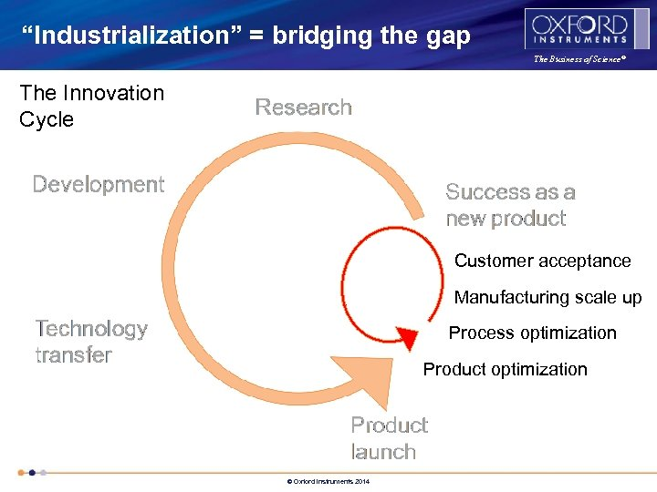 """Industrialization"" = bridging the gap The Business of Science® The Innovation Cycle Customer acceptance"