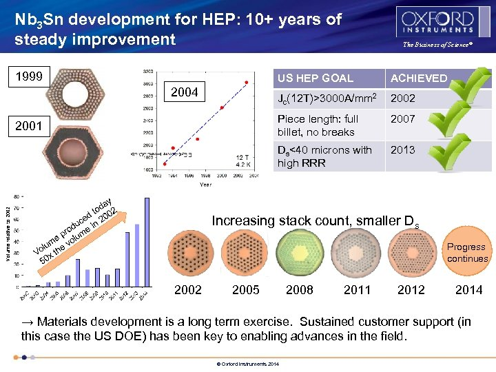 Nb 3 Sn development for HEP: 10+ years of steady improvement 1999 The Business