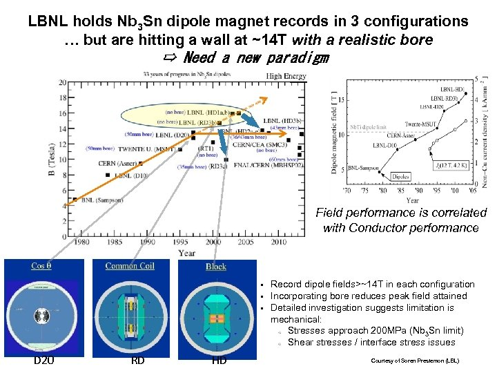 LBNL holds Nb 3 Sn dipole magnet records in 3 configurations … but are