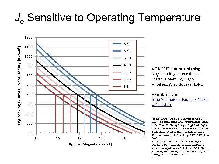 Je Sensitive to Operating Temperature Engineering Critical Current Density (A/mm²) 1200 3. 3 K