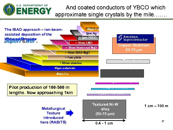 And coated conductors of YBCO which approximate single crystals by the mile……. The IBAD
