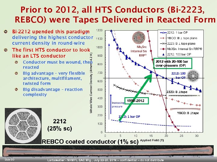 Prior to 2012, all HTS Conductors (Bi-2223, REBCO) were Tapes Delivered in Reacted Form