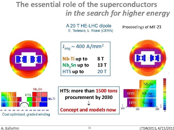 The essential role of the superconductors in the search for higher energy Proceedings of