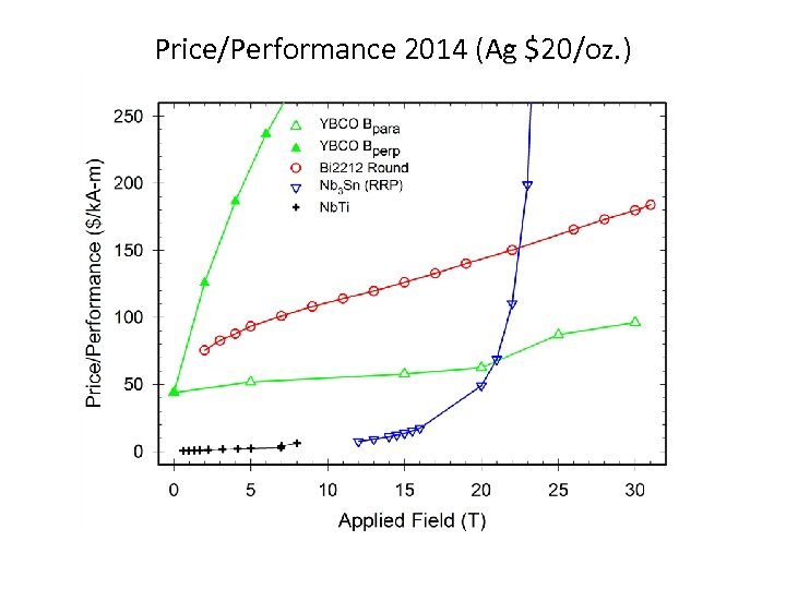 Price/Performance 2014 (Ag $20/oz. )