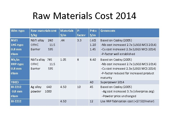 Raw Materials Cost 2014 Wire type Raw materials cost $/kg Materials $/m Pfactor Price