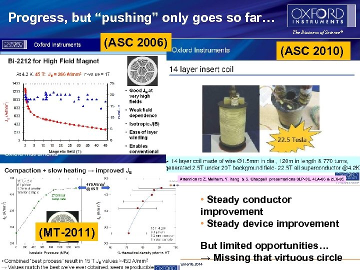 "Progress, but ""pushing"" only goes so far… The Business of Science® (ASC 2006) (MT-2011)"