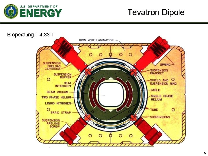 Tevatron Dipole B operating = 4. 33 T 5