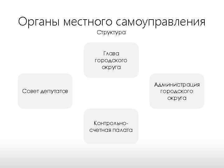 Органы местного самоуправления Структура Глава городского округа Администрация городского округа Совет депутатов Контрольносчетная палата