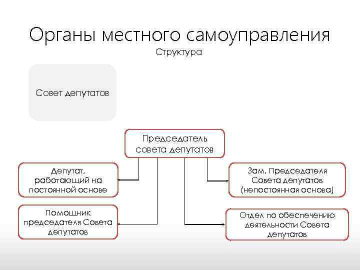 Органы местного самоуправления Структура Совет депутатов Председатель совета депутатов Депутат, работающий на постоянной основе
