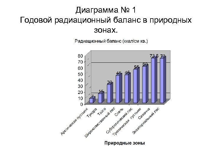 Диаграмма № 1 Годовой радиационный баланс в природных зонах.