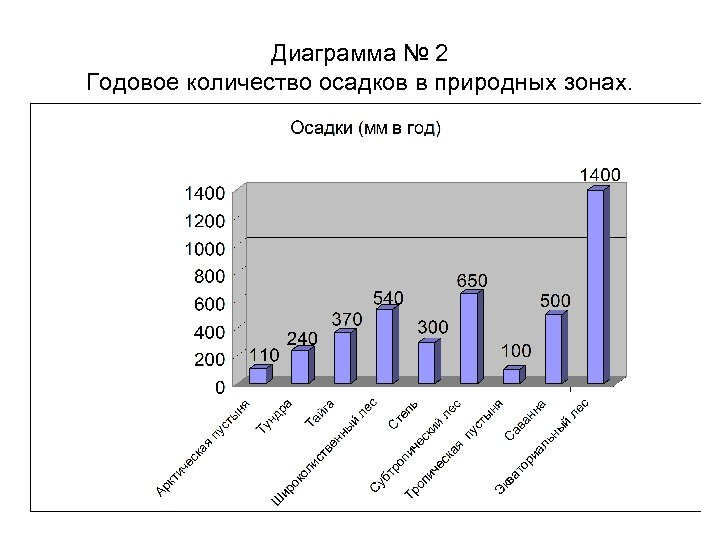 Диаграмма № 2 Годовое количество осадков в природных зонах.