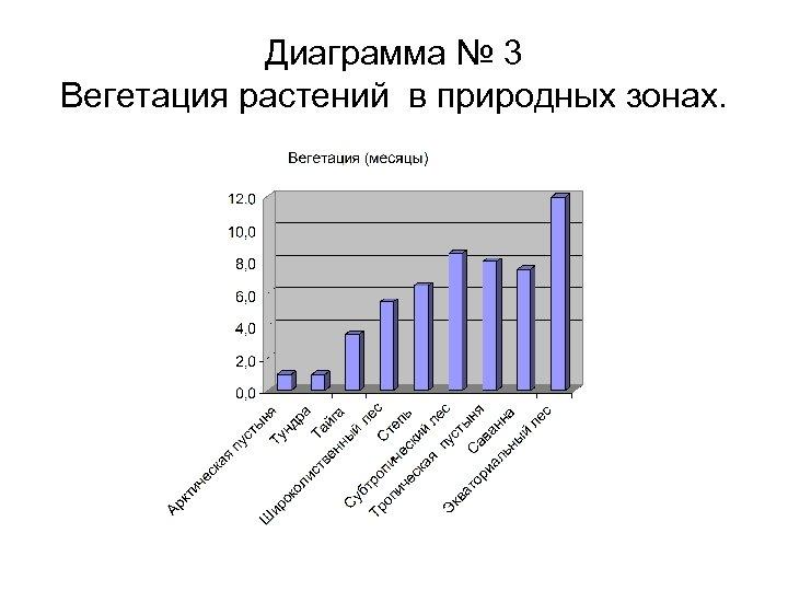 Диаграмма № 3 Вегетация растений в природных зонах.